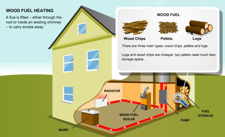 Biomass heating boilers offer a technically simple and for Alternative heating systems for homes